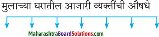 Maharashtra Board Class 7 Marathi Solutions Chapter 7.1 आजारी पडण्याचा प्रयोग 2