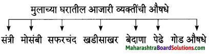 Maharashtra Board Class 7 Marathi Solutions Chapter 7.1 आजारी पडण्याचा प्रयोग 4