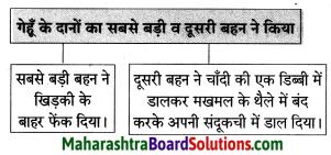 Maharashtra Board Class 8 Hindi Solutions Chapter 2 वारिस कौन 1