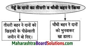 Maharashtra Board Class 8 Hindi Solutions Chapter 2 वारिस कौन 3