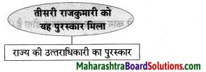 Maharashtra Board Class 8 Hindi Solutions Chapter 2 वारिस कौन 7
