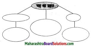 Maharashtra Board Class 8 Hindi Solutions Chapter 3 नाखून क्यों बढ़ते हैं 12