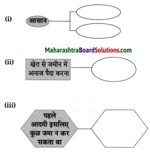 Maharashtra Board Class 8 Hindi Solutions Chapter 5 खेती से आई तब्दीलियाँ 14
