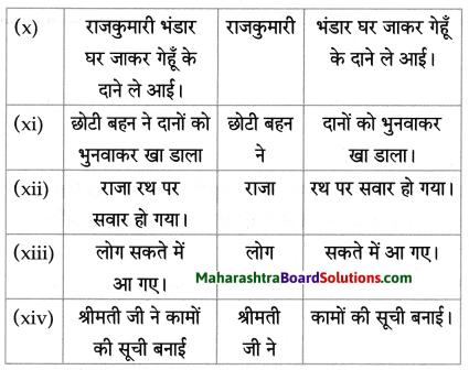Maharashtra Board Class 8 Hindi Solutions Chapter 7 मेरे रजा साहब 8