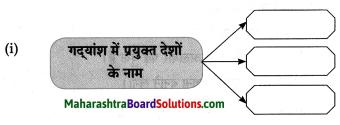 Maharashtra Board Class 8 Hindi Solutions Chapter 7 स्वराज्य मेरा जन्मसिद्ध अधिकार है 15
