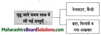 Maharashtra Board Class 8 Hindi Solutions Chapter 8 पूर्ण विश्राम 18