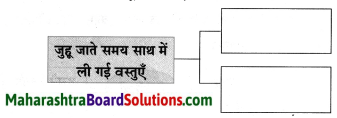 Maharashtra Board Class 8 Hindi Solutions Chapter 8 पूर्ण विश्राम 19