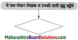 Maharashtra Board Class 8 Hindi Solutions Chapter 8 पूर्ण विश्राम 21