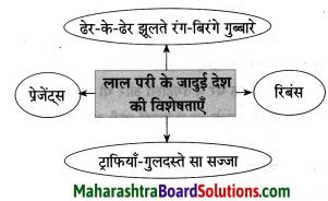 Maharashtra Board Class 8 Hindi Solutions Chapter 8 मेरा विद्रोह 3