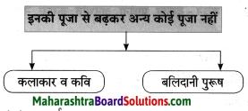 Maharashtra Board Class 8 Hindi Solutions Chapter 9 नहीं कुछ इससे बढ़कर 7