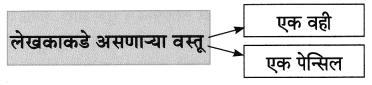 Maharashtra Board Class 8 Marathi Solutions Chapter 2 मी चित्रकार कसा झालो! 10
