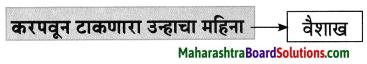 Maharashtra Board Class 8 Marathi Solutions Chapter 2 मी चित्रकार कसा झालो! 14
