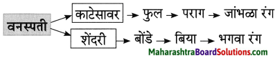 Maharashtra Board Class 8 Marathi Solutions Chapter 2 मी चित्रकार कसा झालो! 21