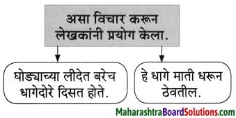 Maharashtra Board Class 8 Marathi Solutions Chapter 2 मी चित्रकार कसा झालो! 26