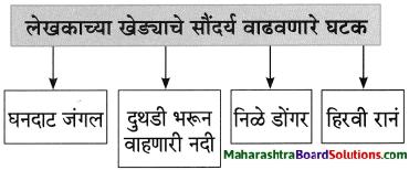 Maharashtra Board Class 8 Marathi Solutions Chapter 2 मी चित्रकार कसा झालो! 3
