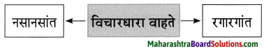 Maharashtra Board Class 8 Marathi Solutions Chapter 3 प्रभात 5