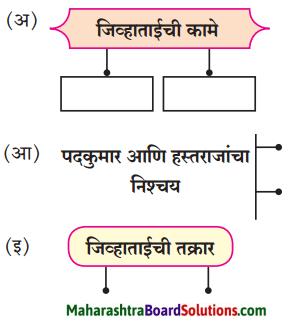 Maharashtra Board Class 8 Marathi Solutions Chapter 4 आपण सारे एक 2