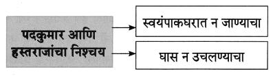 Maharashtra Board Class 8 Marathi Solutions Chapter 4 आपण सारे एक 3.1