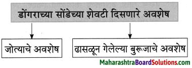 Maharashtra Board Class 8 Marathi Solutions Chapter 5 घाटात घाट वरंधाघाट 10
