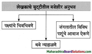 Maharashtra Board Class 8 Marathi Solutions Chapter 7 नातवंडांस पत्र 3