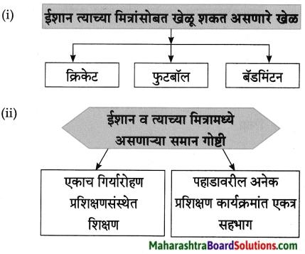 Maharashtra Board Class 8 Marathi Solutions Chapter 8 गीर्यारोहणाचा अनुभव 7
