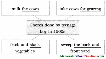 Maharashtra Board Class 9 English Kumarbharati Solutions Chapter 2.6 The Past in the Present 7