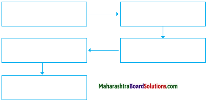 Maharashtra Board Class 9 English Solutions Chapter 3.3 The Road Not Taken 2