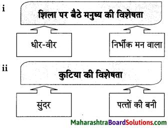 Maharashtra Board Class 9 Hindi Lokbharti Solutions Chapter 1 चाँदनी रात 12