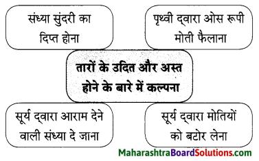 Maharashtra Board Class 9 Hindi Lokbharti Solutions Chapter 1 चाँदनी रात 2