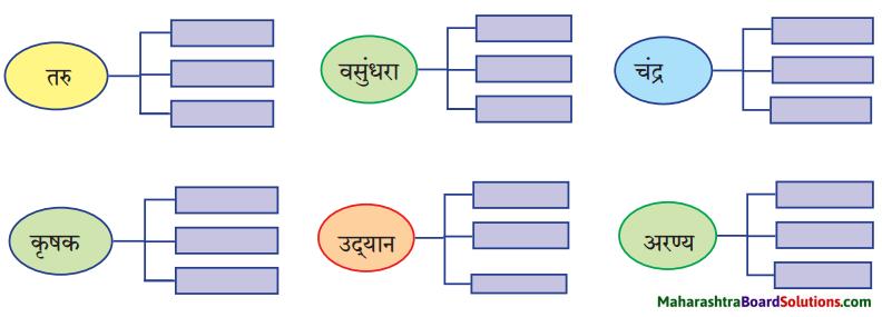 Maharashtra Board Class 9 Hindi Lokbharti Solutions Chapter 1 चाँदनी रात 5