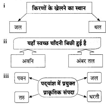 Maharashtra Board Class 9 Hindi Lokbharti Solutions Chapter 1 चाँदनी रात 7