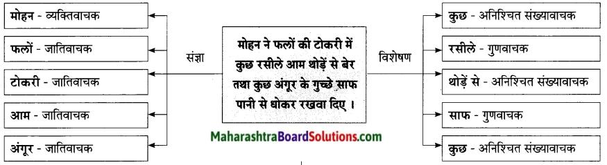 Maharashtra Board Class 9 Hindi Lokbharti Solutions Chapter 10 रात का चौकीदार 6