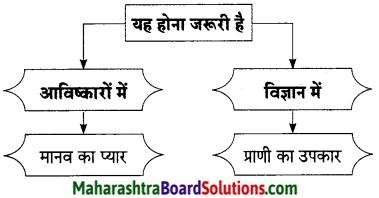 Maharashtra Board Class 9 Hindi Lokbharti Solutions Chapter 11 निर्माणों के पावन युग में 5