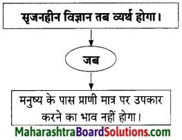 Maharashtra Board Class 9 Hindi Lokbharti Solutions Chapter 11 निर्माणों के पावन युग में 8