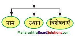 Maharashtra Board Class 9 Hindi Lokbharti Solutions Chapter 2 जंगल 1