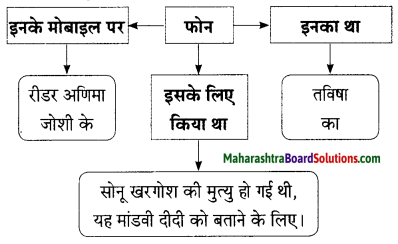 Maharashtra Board Class 9 Hindi Lokbharti Solutions Chapter 2 जंगल 6
