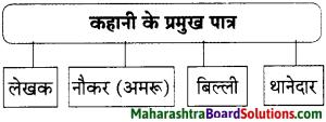 Maharashtra Board Class 9 Hindi Lokbharti Solutions Chapter 2 बिल्ली का बिलुंगड़ा 4