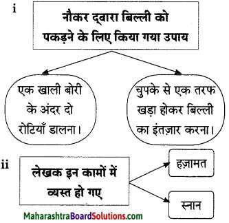 Maharashtra Board Class 9 Hindi Lokbharti Solutions Chapter 2 बिल्ली का बिलुंगड़ा 6