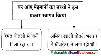 Maharashtra Board Class 9 Hindi Lokbharti Solutions Chapter 3 इनाम 12
