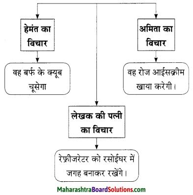 Maharashtra Board Class 9 Hindi Lokbharti Solutions Chapter 3 इनाम 3