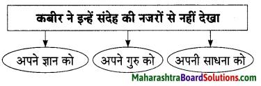 Maharashtra Board Class 9 Hindi Lokbharti Solutions Chapter 3 कबीर 13