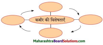 Maharashtra Board Class 9 Hindi Lokbharti Solutions Chapter 3 कबीर 3