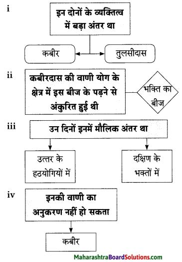 Maharashtra Board Class 9 Hindi Lokbharti Solutions Chapter 3 कबीर 7