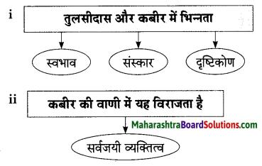 Maharashtra Board Class 9 Hindi Lokbharti Solutions Chapter 3 कबीर 8