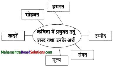 Maharashtra Board Class 9 Hindi Lokbharti Solutions Chapter 4 किताबें 3