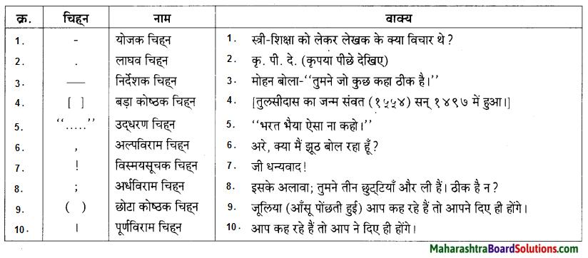 Maharashtra Board Class 9 Hindi Lokbharti Solutions Chapter 5 जूलिया 7