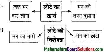 Maharashtra Board Class 9 Hindi Lokbharti Solutions Chapter 6 ऐ सखि 3