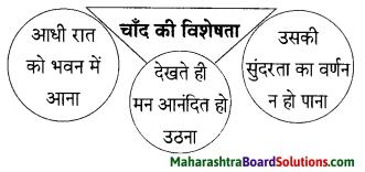 Maharashtra Board Class 9 Hindi Lokbharti Solutions Chapter 6 ऐ सखि 8