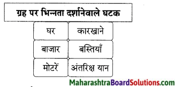 Maharashtra Board Class 9 Hindi Lokbharti Solutions Chapter 7 डाॅक्‍टर का अपहरण 1.2