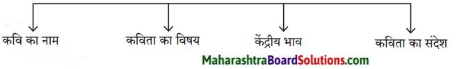 Maharashtra Board Class 9 Hindi Lokbharti Solutions Chapter 8 उड़ान 1